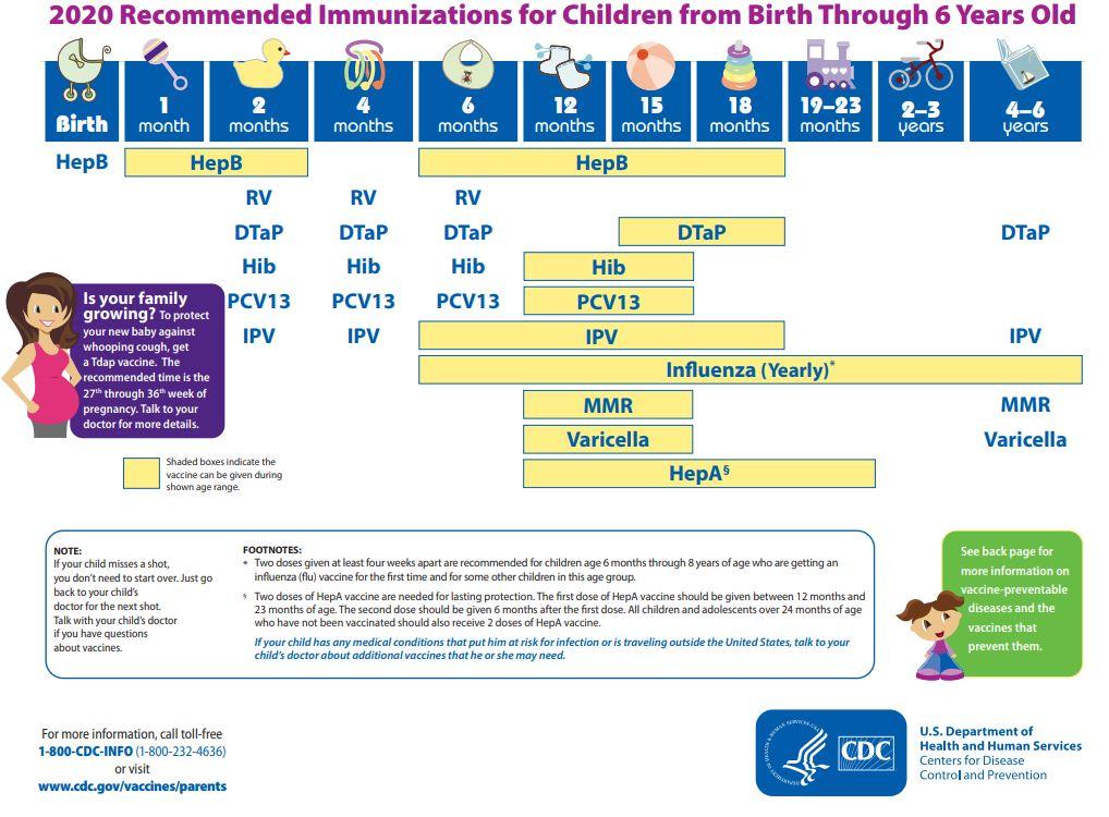 CDC Immunization Schedules - Vaccines - ProCon.org